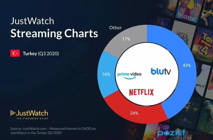 2020 en çok i̇zlenen dizi-film platformu hangisi?